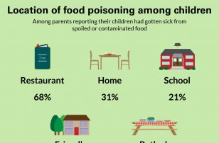 1 in 10 Parents Say Their Child Has Gotten Sick from Eating Spoiled or Contaminated Food