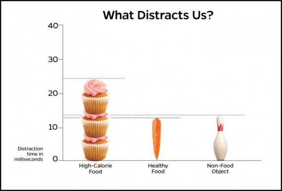 Junk Food Distraction Graphic